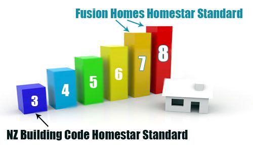 Homestar standards